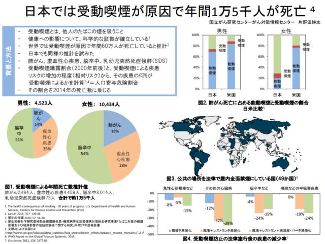 日本では受動喫煙が原因で年間1万5千人が死亡